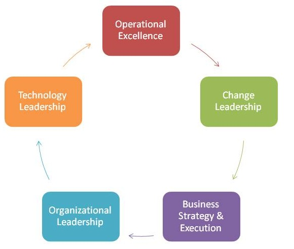 areas of business Business (or strategic) management is the art, science, and craft of formulating, implementing and evaluating cross-functional decisions that will enable an organization to achieve its long-term objectives it is the process of specifying the organization's mission, vision and objectives, developing.
